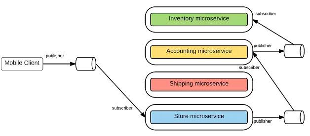 异步消息机制, 基于PUB-SUB集成