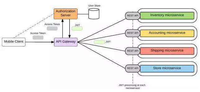 微服务安全,基于OAuth2和OpenID Connect