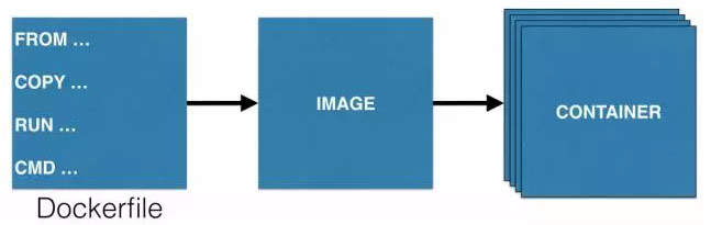 Docker 1.12实践:Docker Service、Stack与分布式应用捆绑包