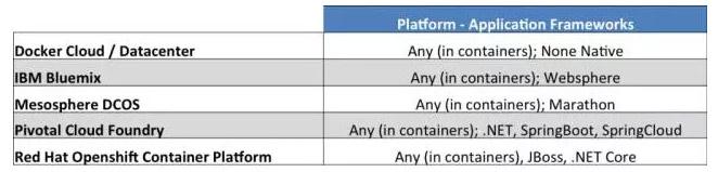 架构视角解读PaaS和容器平台