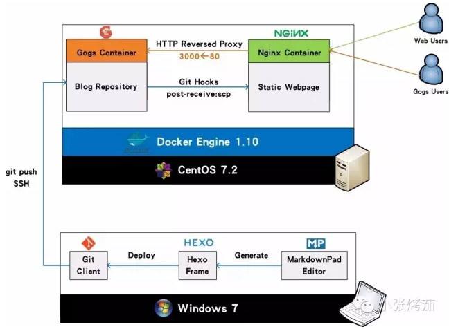 使用Docker和Hexo搭建DevOps个人静态博客(基础篇)-DockerInfo